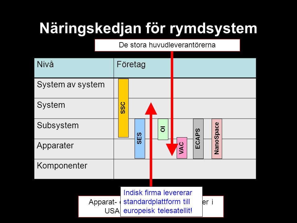 Näringskedjan för rymdsystem NivåFöretag System av system System Subsystem Apparater Komponenter SSC SES OI VAC ECAPSNanoSpace Apparat- och komponentl