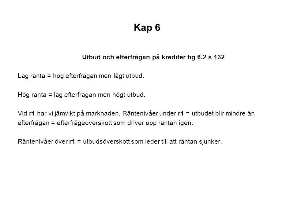 Kap 6 Utbud och efterfrågan på krediter fig 6.2 s 132 Låg ränta = hög efterfrågan men lågt utbud.