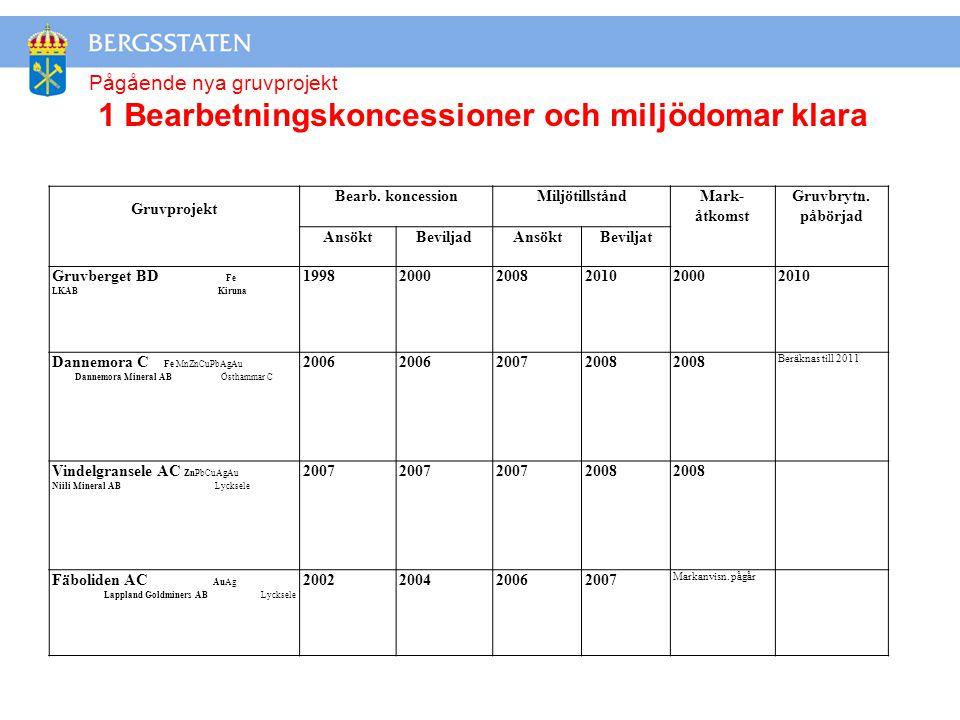 Gruvprojekt Bearb.koncessionMiljötillståndMark- åtkomst Gruvbrytn.