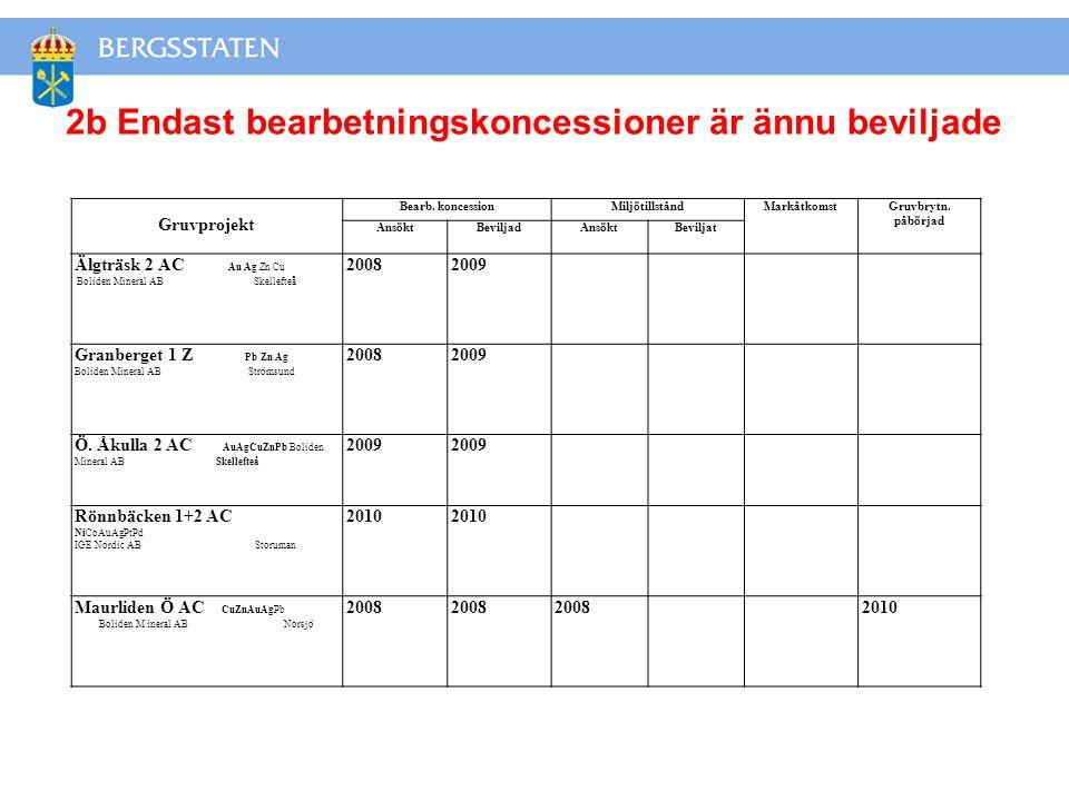 Gruvprojekt Bearb.koncessionMiljötillståndMarkåtkomstGruvbrytn.