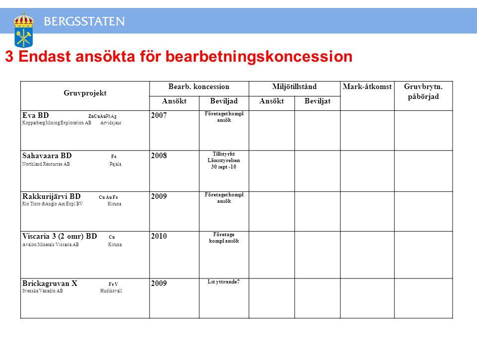 Gruvprojekt Bearb.koncessionMiljötillståndMark-åtkomstGruvbrytn.