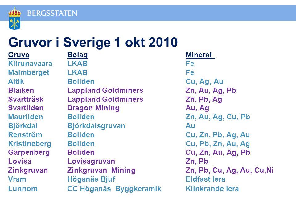 Gruvor i Sverige 1 okt 2010 GruvaBolagMineral KiirunavaaraLKABFe MalmbergetLKABFe AitikBolidenCu, Ag, Au BlaikenLappland GoldminersZn, Au, Ag, Pb SvartträskLappland GoldminersZn.