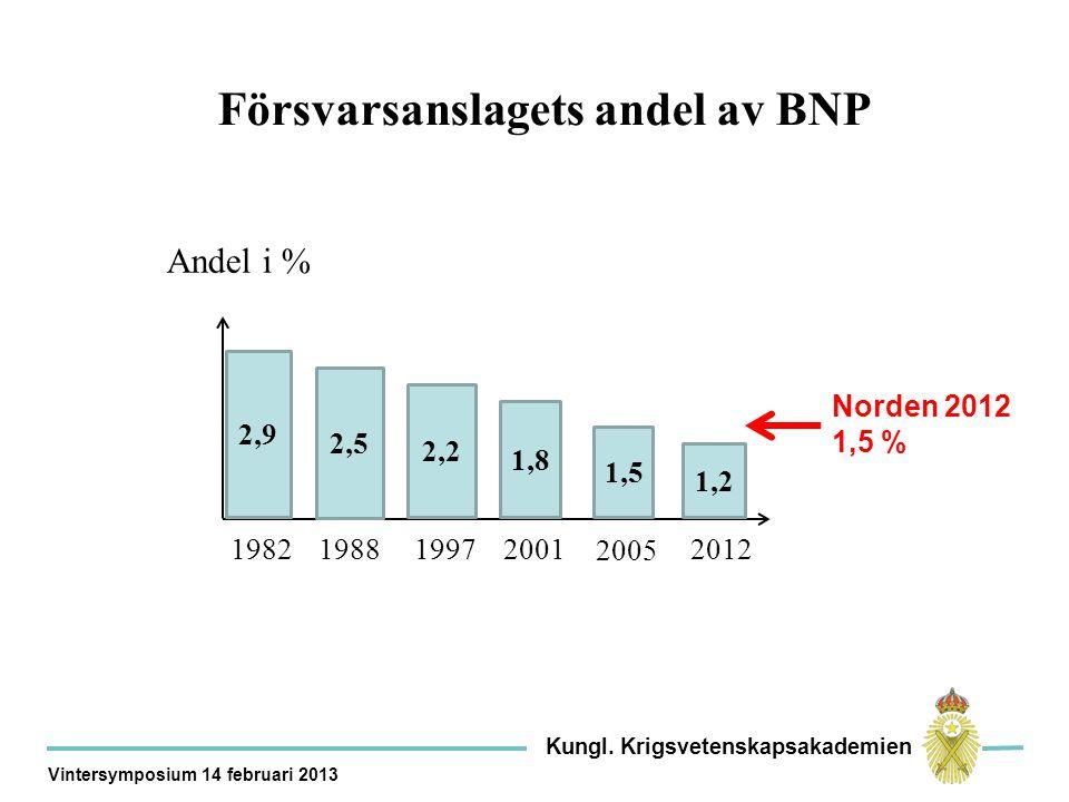 Försvarsanslagets andel av BNP 2005 2012 Andel i % 2,9 2,5 2,2 1,8 1,5 1,2 2001199719881982 Norden 2012 1,5 % Kungl.
