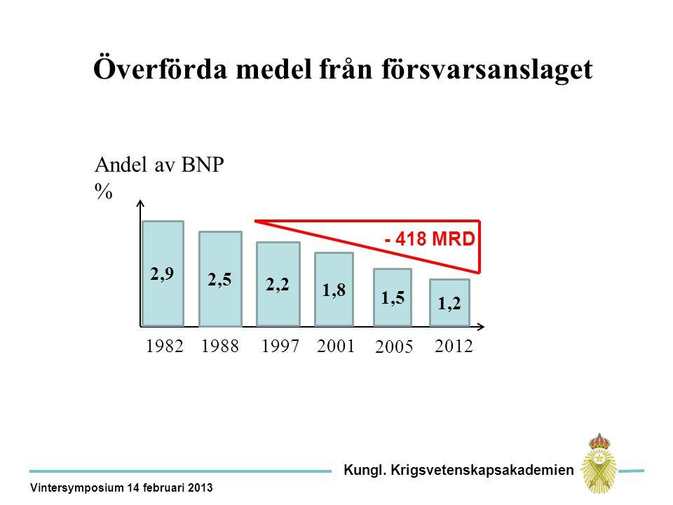 Överförda medel från försvarsanslaget 2005 2012 Andel av BNP % 2,9 2,5 2,2 1,8 1,5 1,2 2001199719881982 - 418 MRD Kungl.
