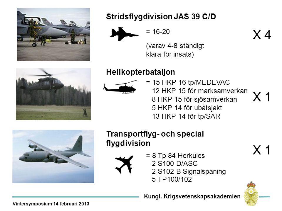 Stridsflygdivision JAS 39 C/D X 4 = 16-20 (varav 4-8 ständigt klara för insats) = 15 HKP 16 tp/MEDEVAC 12 HKP 15 för marksamverkan 8 HKP 15 för sjösamverkan 5 HKP 14 för ubåtsjakt 13 HKP 14 för tp/SAR Helikopterbataljon X 1 = 8 Tp 84 Herkules 2 S100 D/ASC 2 S102 B Signalspaning 5 TP100/102 Transportflyg- och special flygdivision X 1 Kungl.