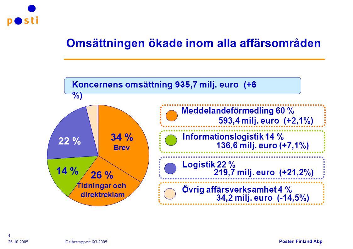 Posten Finland Abp 26.10.2005 Delårsrapport Q3-2005 4 Omsättningen ökade inom alla affärsområden Informationslogistik 14 % Logistik 22 % 136,6 milj.