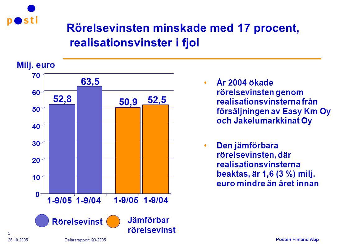 Posten Finland Abp 26.10.2005 Delårsrapport Q3-2005 5 Rörelsevinsten minskade med 17 procent, realisationsvinster i fjol År 2004 ökade rörelsevinsten genom realisationsvinsterna från försäljningen av Easy Km Oy och Jakelumarkkinat Oy Den jämförbara rörelsevinsten, där realisationsvinsterna beaktas, är 1,6 (3 %) milj.