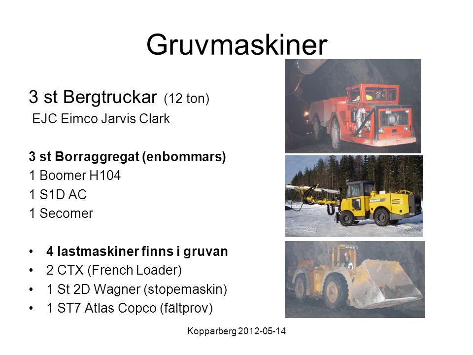 Kopparberg 2012-05-14 Gruvmaskiner 3 st Bergtruckar (12 ton) EJC Eimco Jarvis Clark 3 st Borraggregat (enbommars) 1 Boomer H104 1 S1D AC 1 Secomer 4 lastmaskiner finns i gruvan 2 CTX (French Loader) 1 St 2D Wagner (stopemaskin) 1 ST7 Atlas Copco (fältprov)