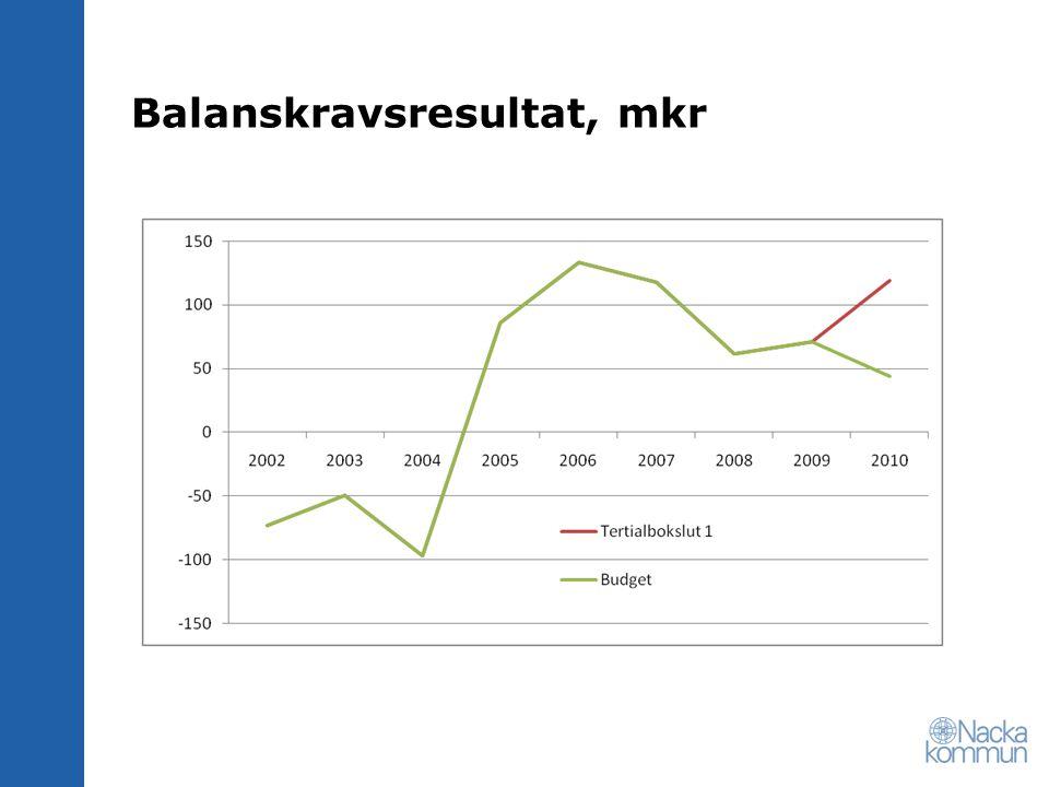 Balanskravsresultat, mkr