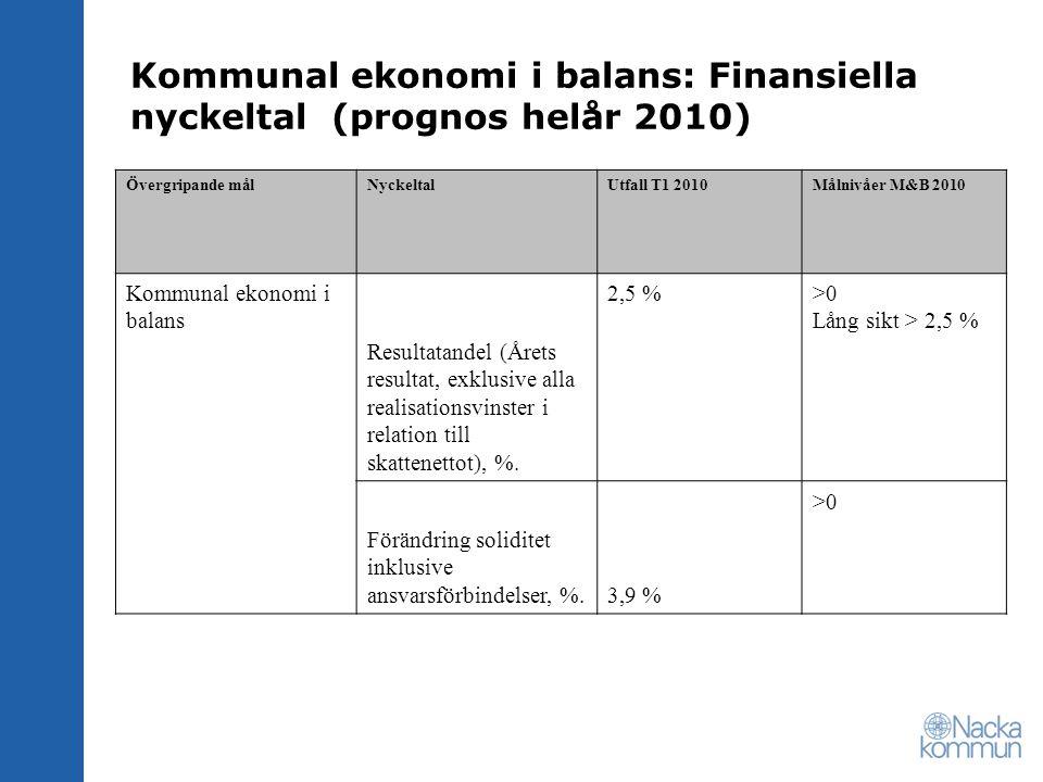 Kommunal ekonomi i balans: Finansiella nyckeltal (prognos helår 2010) Övergripande målNyckeltalUtfall T1 2010Målnivåer M&B 2010 Kommunal ekonomi i balans Resultatandel (Årets resultat, exklusive alla realisationsvinster i relation till skattenettot), %.