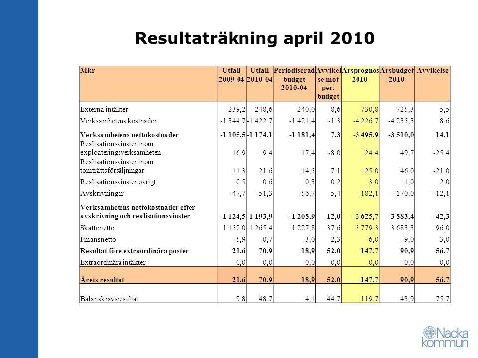 Resultaträkning april 2010 MkrUtfall 2009-04 Utfall 2010-04 Periodiserad budget 2010-04 Avvikel se mot per.