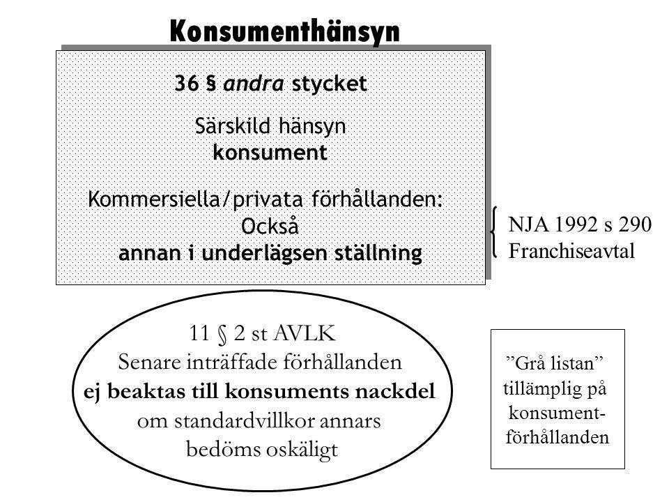 36 § andra stycket Särskild hänsyn konsument Kommersiella/privata förhållanden: Också annan i underlägsen ställning 36 § andra stycket Särskild hänsyn konsument Kommersiella/privata förhållanden: Också annan i underlägsen ställning Konsumenthänsyn 11 § 2 st AVLK Senare inträffade förhållanden ej beaktas till konsuments nackdel om standardvillkor annars bedöms oskäligt NJA 1992 s 290 Franchiseavtal Grå listan tillämplig på konsument- förhållanden