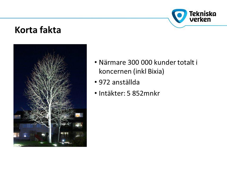 Korta fakta Närmare 300 000 kunder totalt i koncernen (inkl Bixia) 972 anställda Intäkter: 5 852mnkr