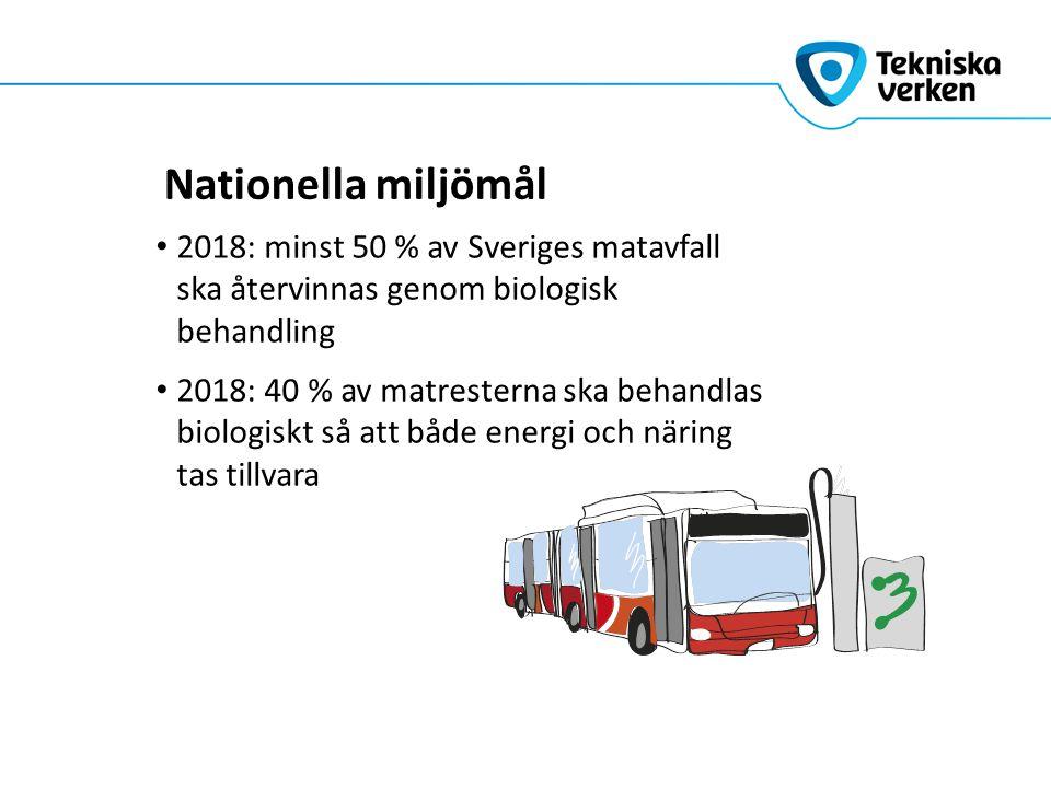 Nationella miljömål 2018: minst 50 % av Sveriges matavfall ska återvinnas genom biologisk behandling 2018: 40 % av matresterna ska behandlas biologisk