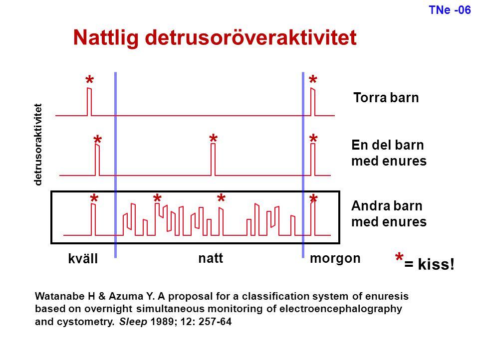 Svårbehandlad enures = Enures som inte svarar på vare sig larmet eller desmopressin Ca 25% av alla barn med enures (?) Ofta samtidiga dagproblem Hyperaktiva/okoncentrerade barn överrepresenterade TNe -06