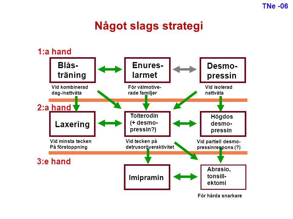 Enures- larmet Imipramin Tolterodin (+ desmo- pressin?) Blås- träning Högdos desmo- pressin Abrasio, tonsill- ektomi 1:a hand 2:a hand 3:e hand Vid ko