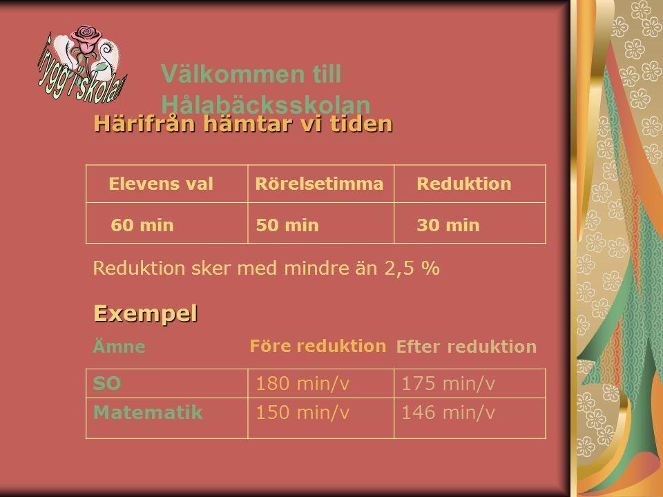 Välkommen till Hålabäcksskolan Härifrån hämtar vi tiden Elevens val 60 min Rörelsetimma 50 min Reduktion 30 min Reduktion sker med mindre än 2,5 % Exempel SO180 min/v175 min/v Matematik150 min/v146 min/v Före reduktion Efter reduktionÄmne