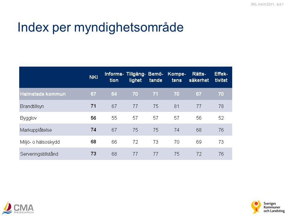 SKL Insikt 2011, sid 1 Index per myndighetsområde