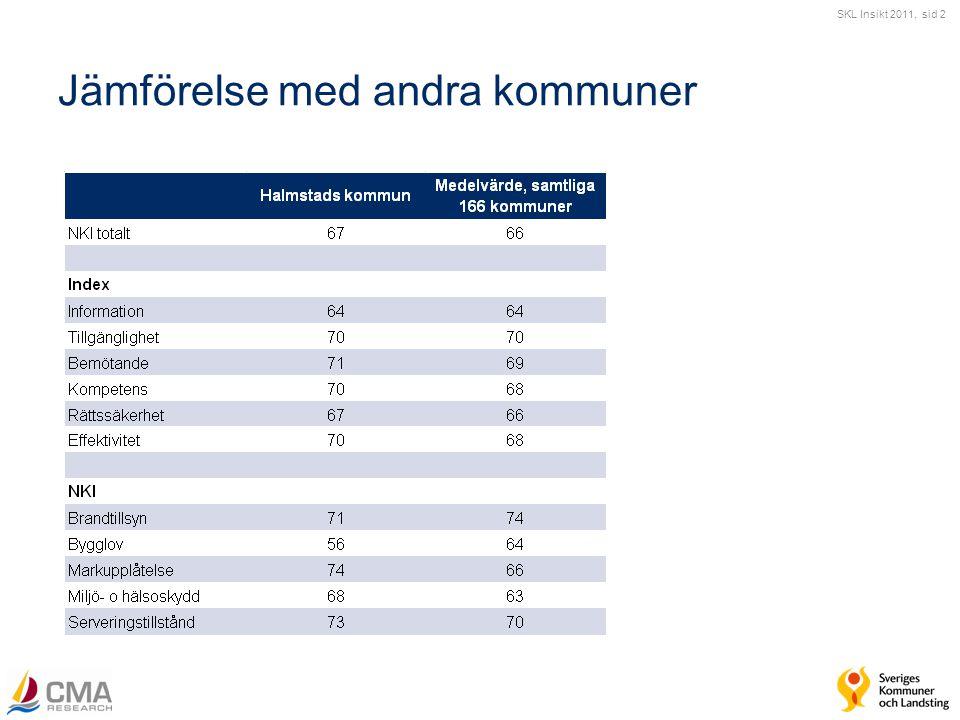 SKL Insikt 2011, sid 2 Jämförelse med andra kommuner
