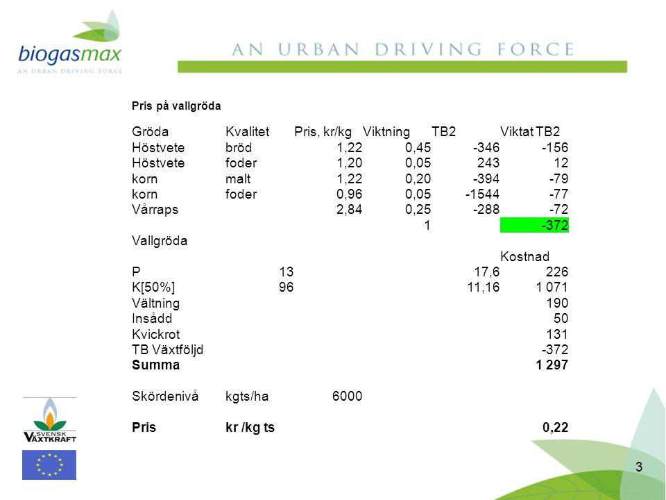 4 Skörd av vall för biogasutvinning
