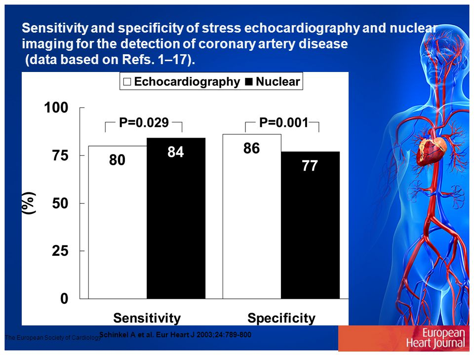 Sensitivity and specificity of stress echocardiography and nuclear imaging for the detection of coronary artery disease (data based on Refs. 1–17). Sc