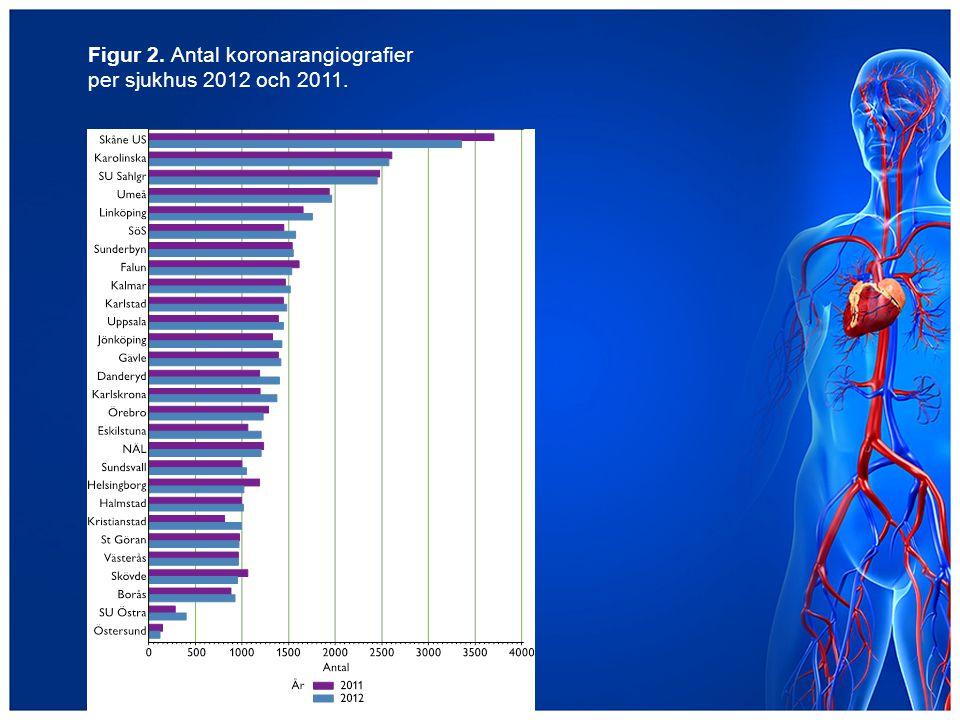 Figur 2. Antal koronarangiografier per sjukhus 2012 och 2011.