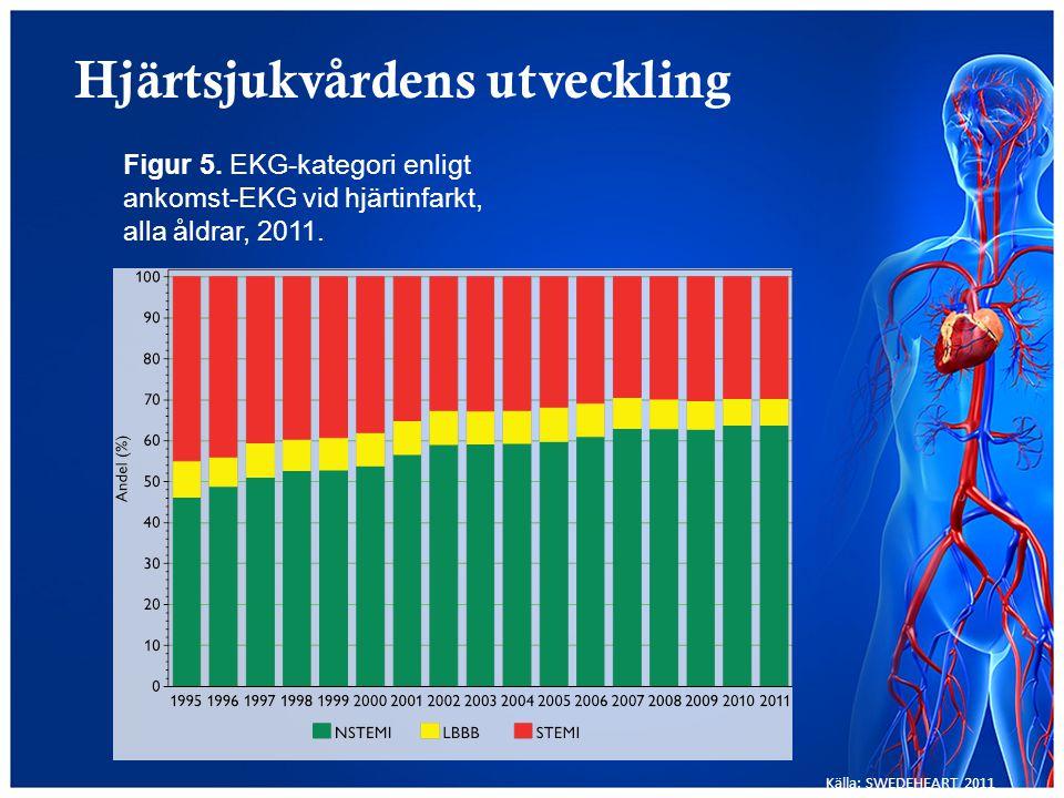 Hjärtsjukvårdens utveckling Figur 5. EKG-kategori enligt ankomst-EKG vid hjärtinfarkt, alla åldrar, 2011. Källa: SWEDEHEART 2011