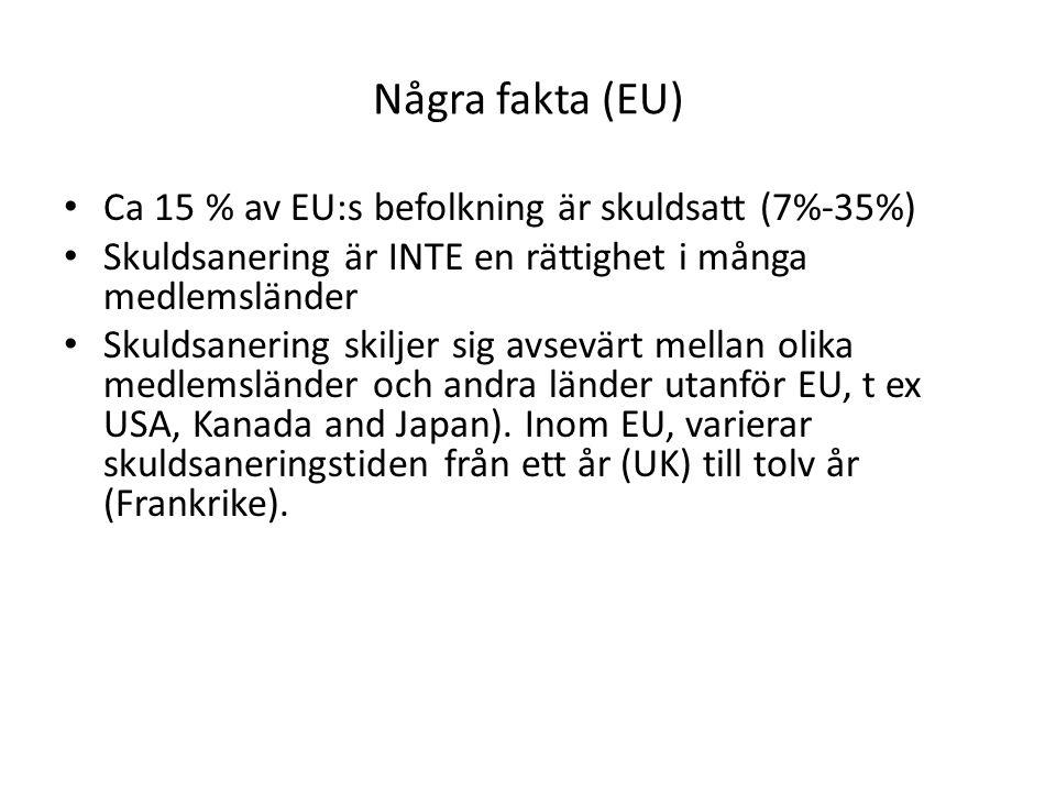 Några fakta (EU) Ca 15 % av EU:s befolkning är skuldsatt (7%-35%) Skuldsanering är INTE en rättighet i många medlemsländer Skuldsanering skiljer sig a