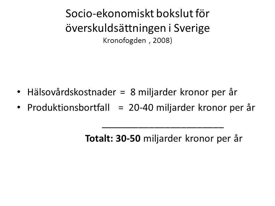 Socio-ekonomiskt bokslut för överskuldsättningen i Sverige Kronofogden, 2008) Hälsovårdskostnader = 8 miljarder kronor per år Produktionsbortfall = 20