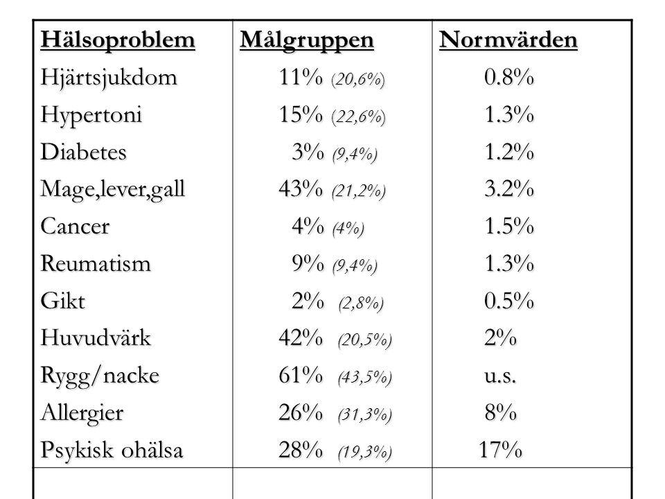 HälsoproblemHjärtsjukdomHypertoniDiabetesMage,lever,gallCancerReumatismGiktHuvudvärkRygg/nackeAllergier Psykisk ohälsa Målgruppen 11% ( 20,6%) 11% ( 2