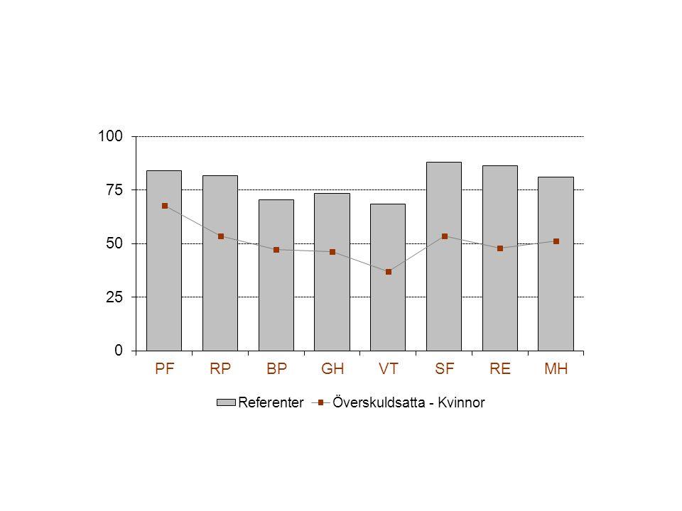 NormalbefolkningenPsykvårdspersonal 1 Överskuldsatta (n=686) Självmordstankar20,3 %42,8 %35,7 % Självmordsförsök3,6 %4,8 %17,9 % 1 Källa: Ramberg & Wasserman, 2000) Källa: Ramberg & Wasserman, 2000