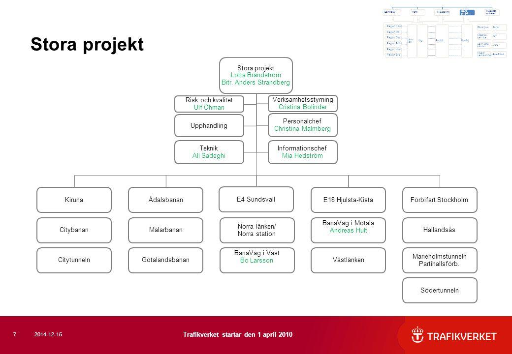 Stora projekt 7 Trafikverket startar den 1 april 2010 2014-12-15 Förarprov Material- service Järnvägs- skolan Färja ICT VUC SweRoad Musei- verksamhet