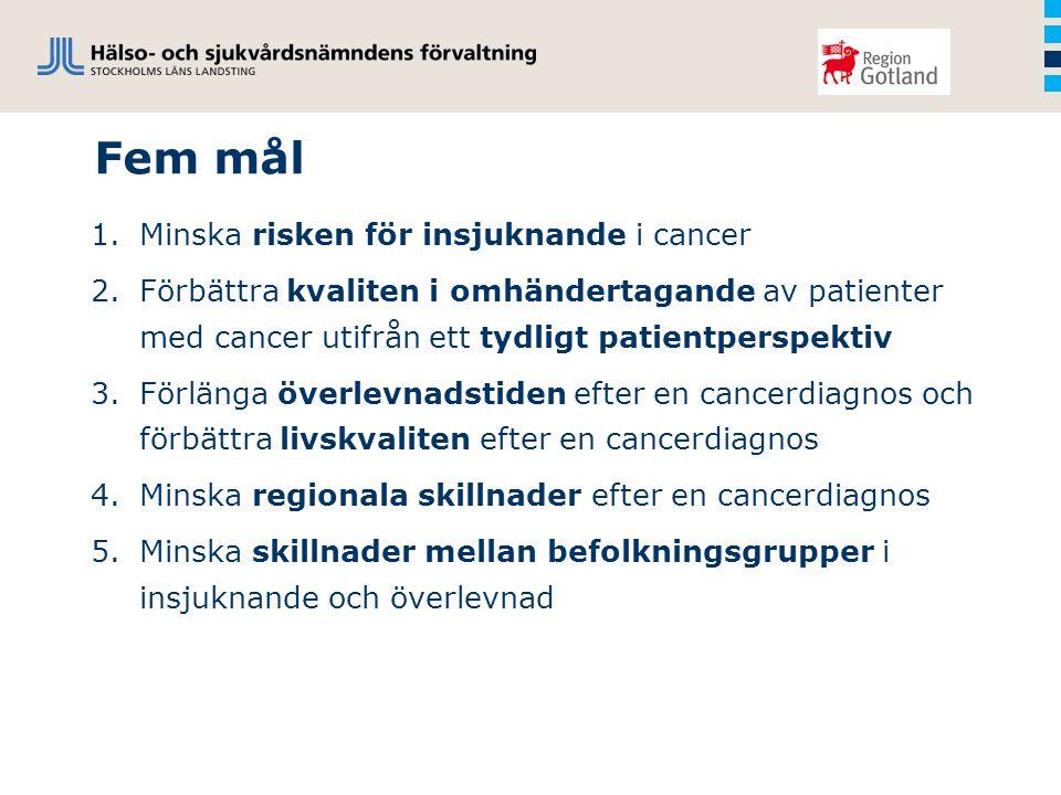 Fem mål 1.Minska risken för insjuknande i cancer 2.Förbättra kvaliten i omhändertagande av patienter med cancer utifrån ett tydligt patientperspektiv 3.Förlänga överlevnadstiden efter en cancerdiagnos och förbättra livskvaliten efter en cancerdiagnos 4.Minska regionala skillnader efter en cancerdiagnos 5.Minska skillnader mellan befolkningsgrupper i insjuknande och överlevnad