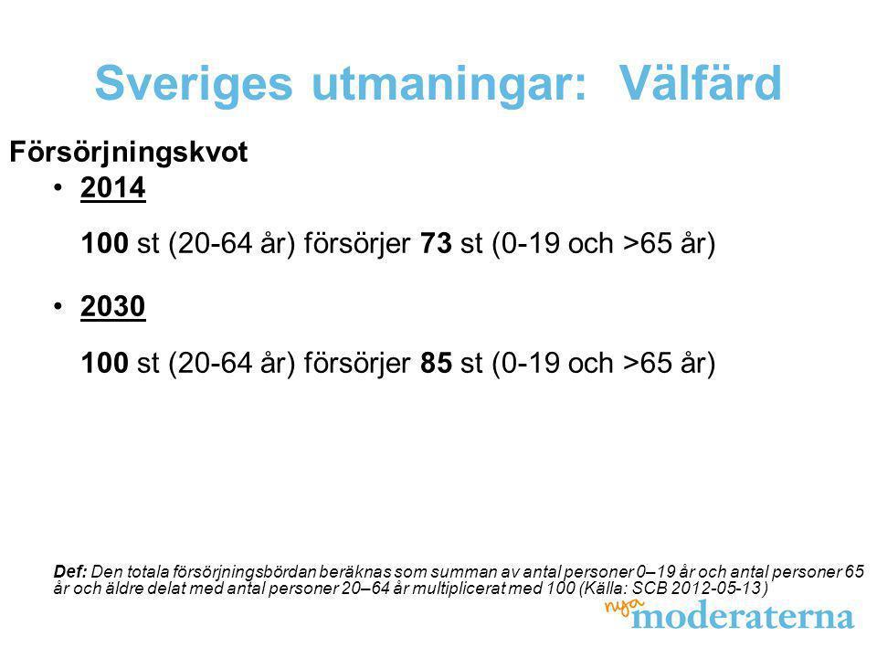 Sveriges utmaningar: Välfärd Försörjningskvot 2014 100 st (20-64 år) försörjer 73 st (0-19 och >65 år) 2030 100 st (20-64 år) försörjer 85 st (0-19 oc
