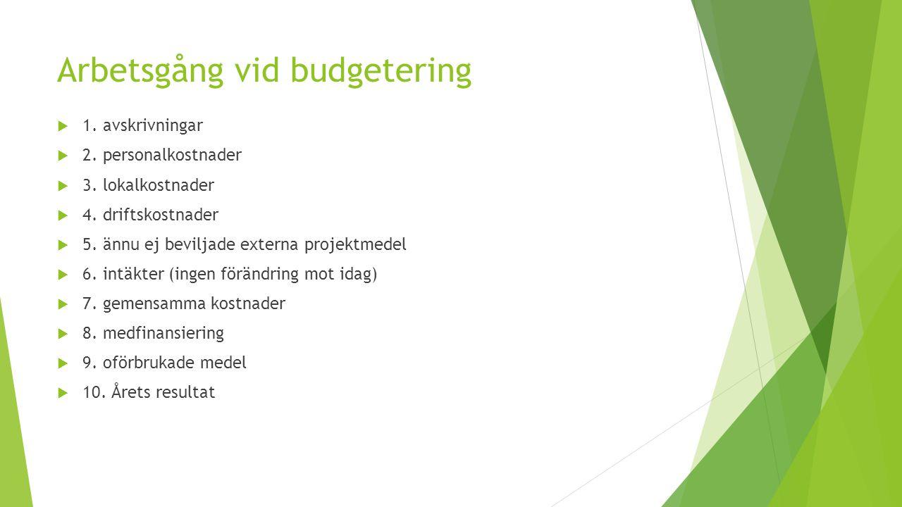 Arbetsgång vid budgetering  1. avskrivningar  2. personalkostnader  3. lokalkostnader  4. driftskostnader  5. ännu ej beviljade externa projektme