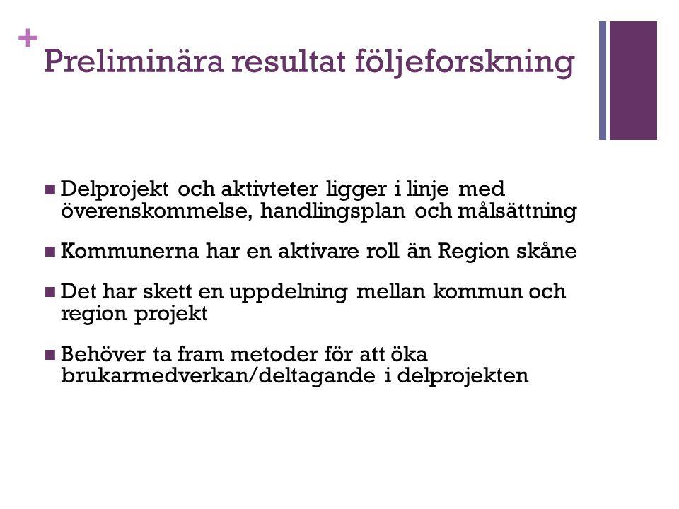 + Preliminära resultat följeforskning Delprojekt och aktivteter ligger i linje med överenskommelse, handlingsplan och målsättning Kommunerna har en ak