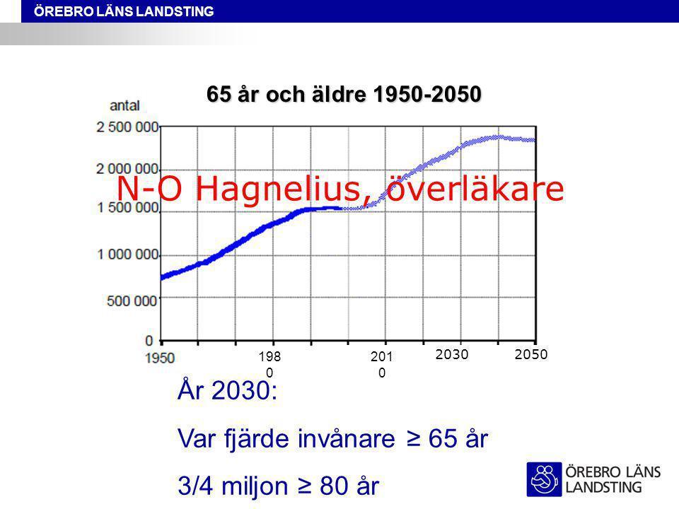 65 år och äldre 1950-2050 År 2030: Var fjärde invånare ≥ 65 år 3/4 miljon ≥ 80 år 20302050 201 0 198 0 N-O Hagnelius, överläkare