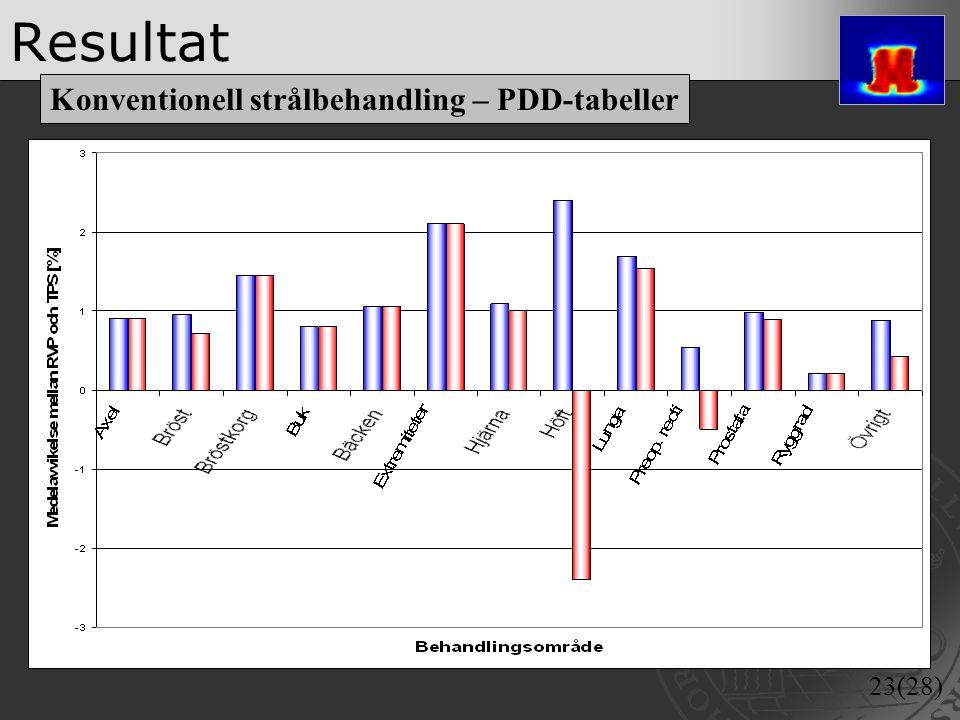 23(28) Resultat Konventionell strålbehandling – PDD-tabeller