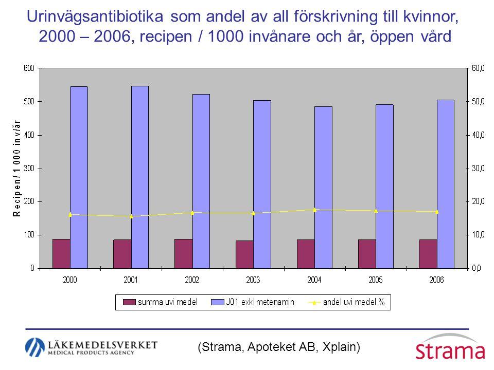 Urinvägsantibiotika som andel av all förskrivning till kvinnor, 2000 – 2006, recipen / 1000 invånare och år, öppen vård (Strama, Apoteket AB, Xplain)