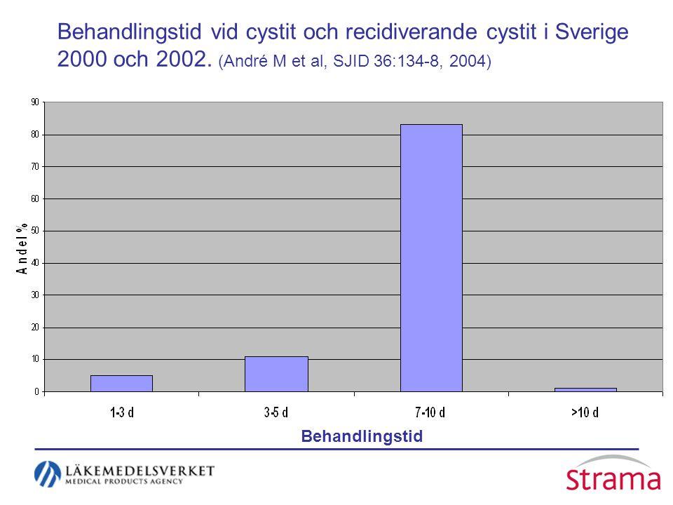 Behandlingstid vid cystit och recidiverande cystit i Sverige 2000 och 2002. (André M et al, SJID 36:134-8, 2004) Behandlingstid