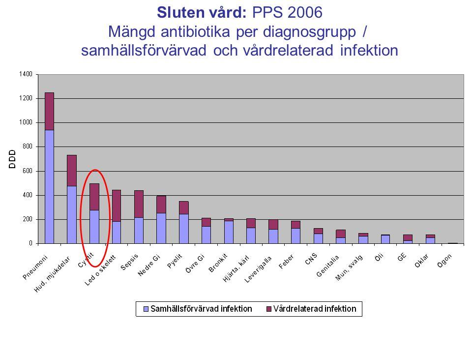 Sluten vård: PPS 2006 Mängd antibiotika per diagnosgrupp / samhällsförvärvad och vårdrelaterad infektion