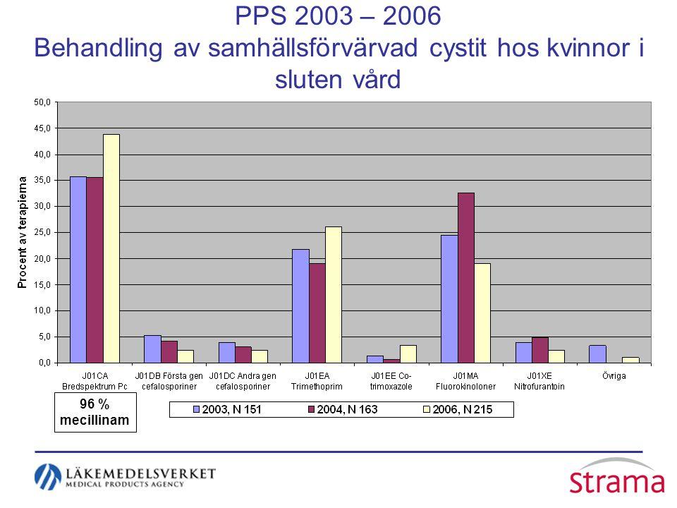 PPS 2003 – 2006 Behandling av samhällsförvärvad cystit hos kvinnor i sluten vård 96 % mecillinam