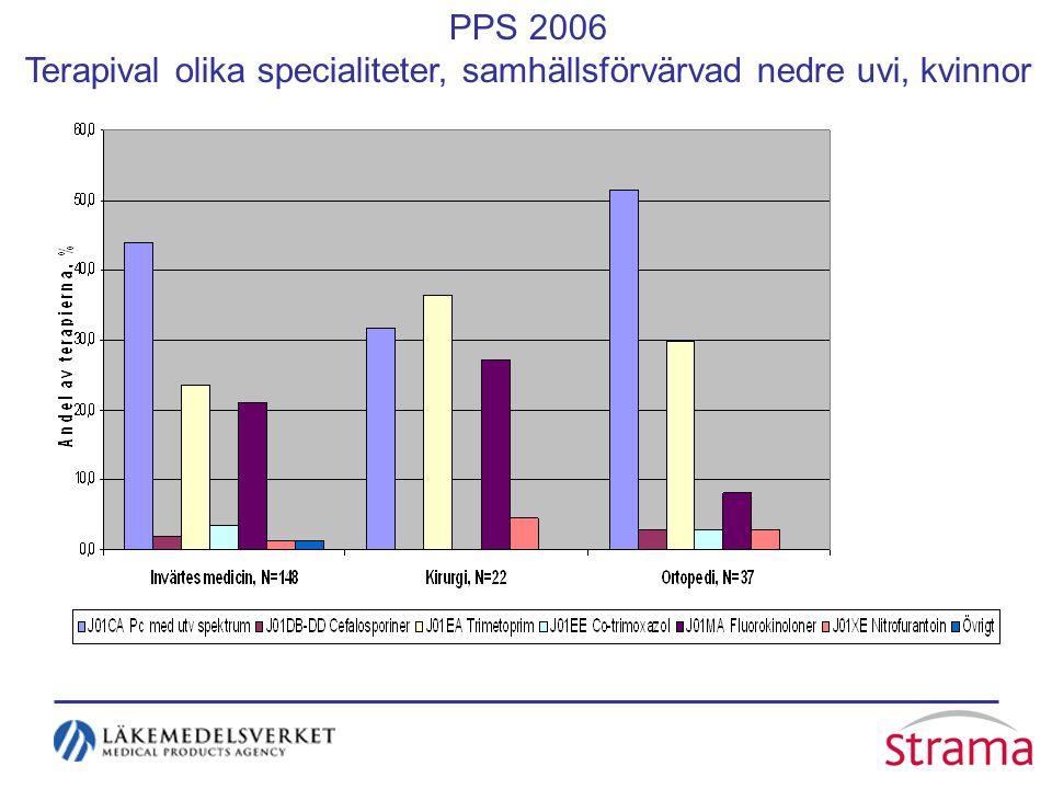 PPS 2006 Terapival olika specialiteter, samhällsförvärvad nedre uvi, kvinnor