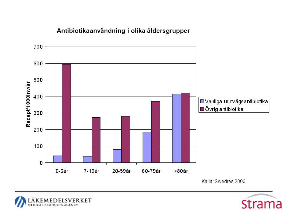 Källa: Swedres 2006 Antibiotikaanvändning i olika åldersgrupper