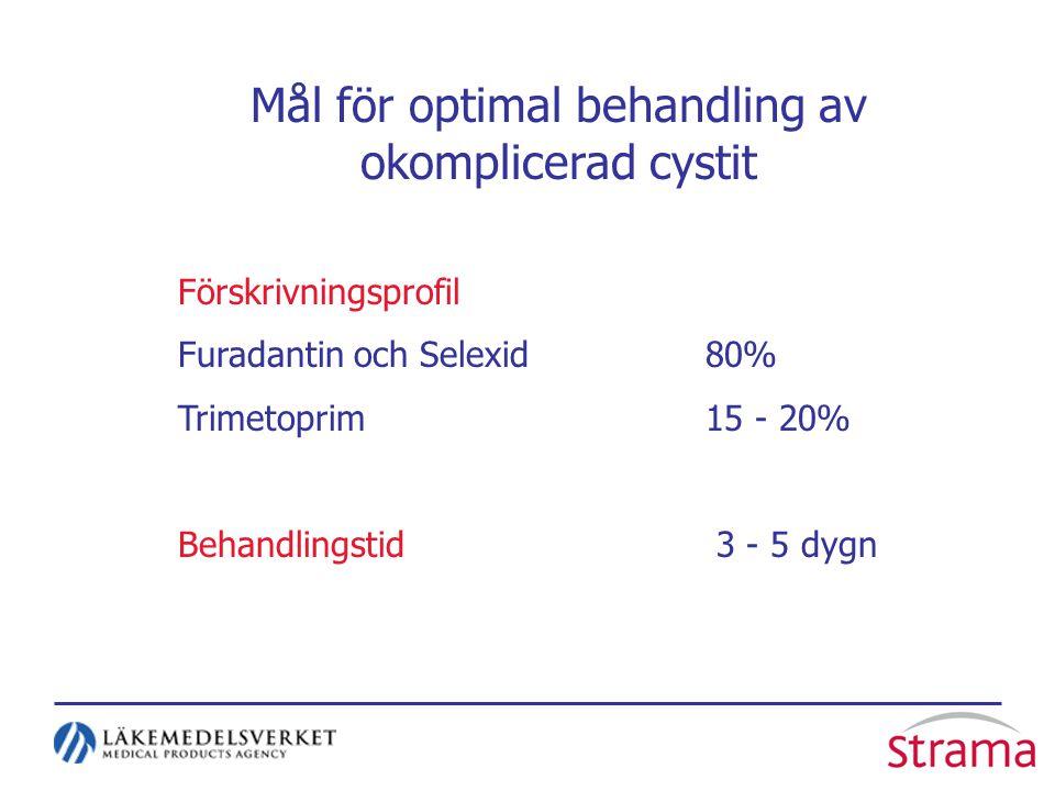 Mål för optimal behandling av okomplicerad cystit Förskrivningsprofil Furadantin och Selexid80% Trimetoprim 15 - 20% Behandlingstid 3 - 5 dygn