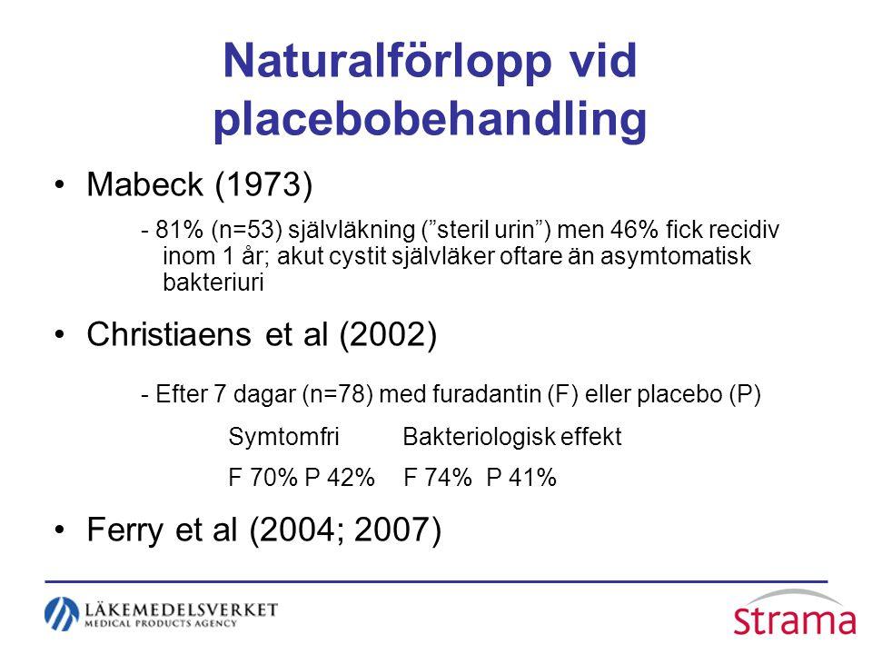 Naturalförlopp vid placebobehandling Mabeck (1973) - 81% (n=53) självläkning ( steril urin ) men 46% fick recidiv inom 1 år; akut cystit självläker oftare än asymtomatisk bakteriuri Christiaens et al (2002) - Efter 7 dagar (n=78) med furadantin (F) eller placebo (P) SymtomfriBakteriologisk effekt F 70% P 42% F 74% P 41% Ferry et al (2004; 2007)