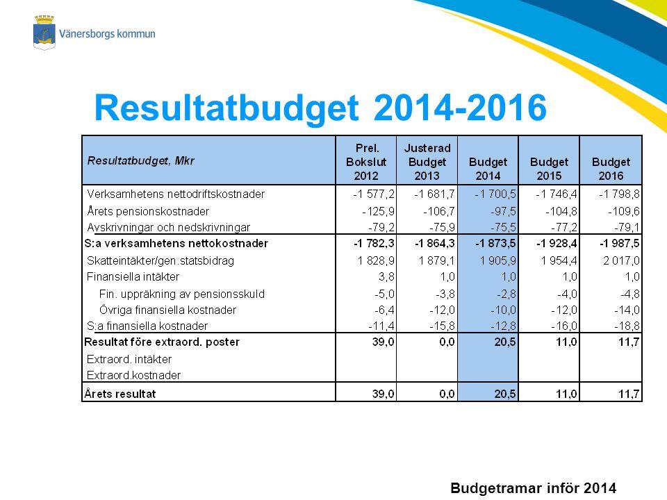 Budgetramar inför 2014 Resultatbudget 2014-2016