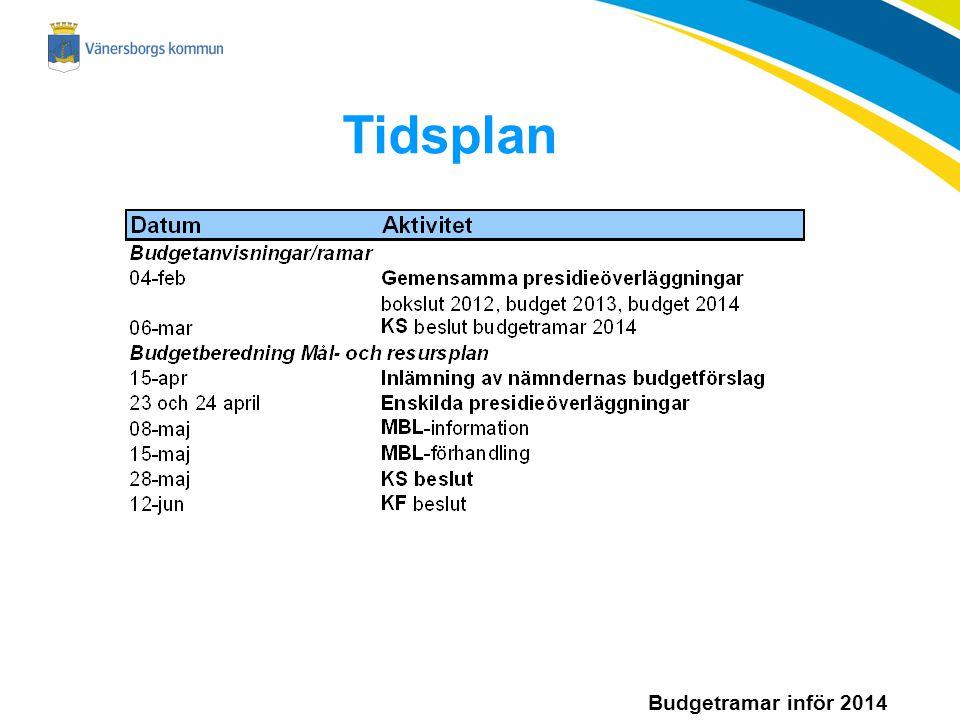 Budgetramar inför 2014 Tidsplan
