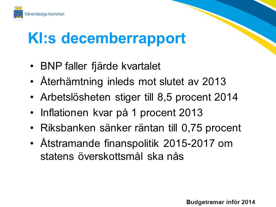 Budgetramar inför 2014 KI:s decemberrapport BNP faller fjärde kvartalet Återhämtning inleds mot slutet av 2013 Arbetslösheten stiger till 8,5 procent 2014 Inflationen kvar på 1 procent 2013 Riksbanken sänker räntan till 0,75 procent Åtstramande finanspolitik 2015-2017 om statens överskottsmål ska nås