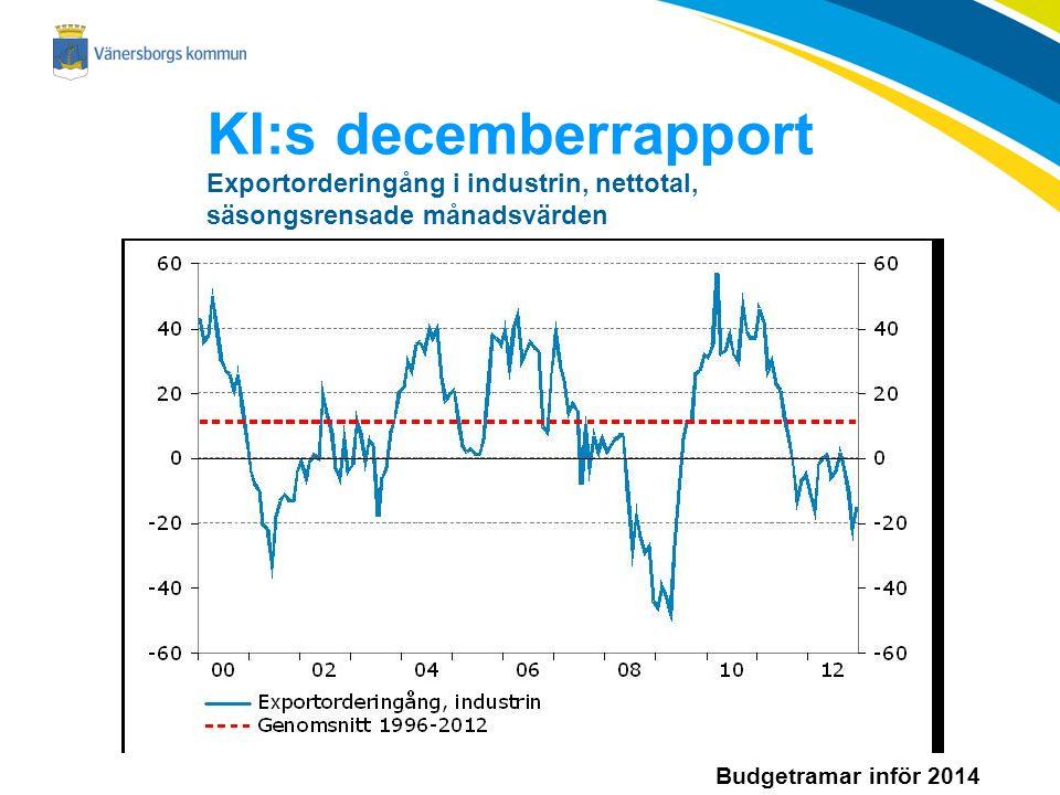 Budgetramar inför 2014 KI:s decemberrapport Exportorderingång i industrin, nettotal, säsongsrensade månadsvärden